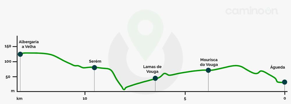 Agueda – Albergaria A Velha Etapa 11 del Camino portugues de Santiago