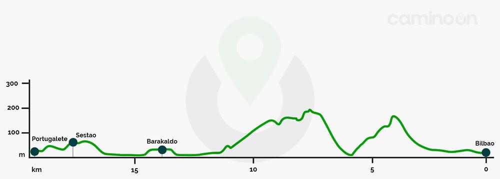 Bilbao – Portugalete Etapa 8 del Camino del norte de Santiago