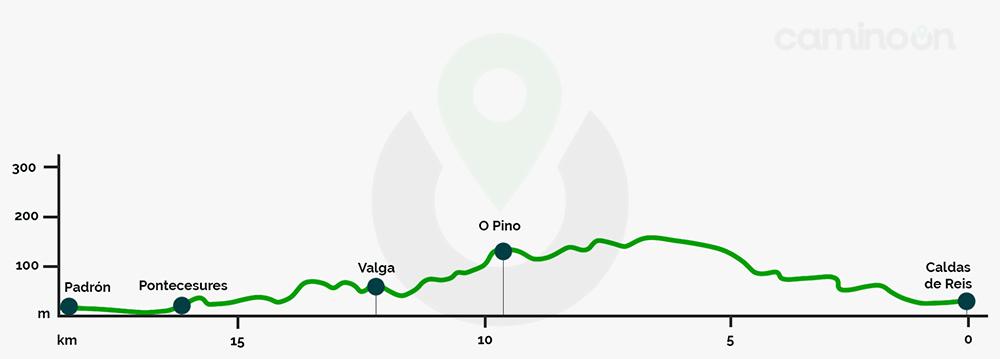 Caldas de Reis – Padron Etapa 24 del Camino portugues de Santiago