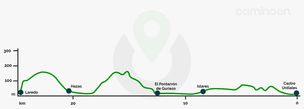 Castro Urdiales – Laredo Etapa 10 del Camino del norte de Santiago