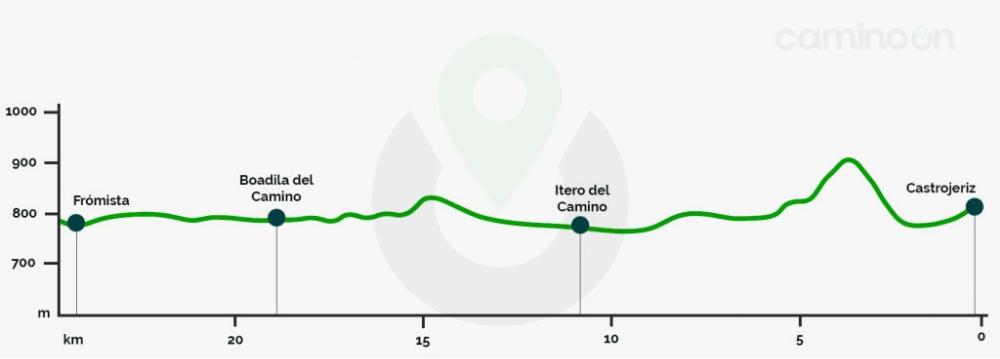 Castrojeriz – Fromista Etapa 15 del Camino frances de Santiago