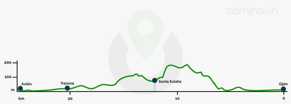 Gijon – Aviles Etapa 20 del Camino del norte de Santiago