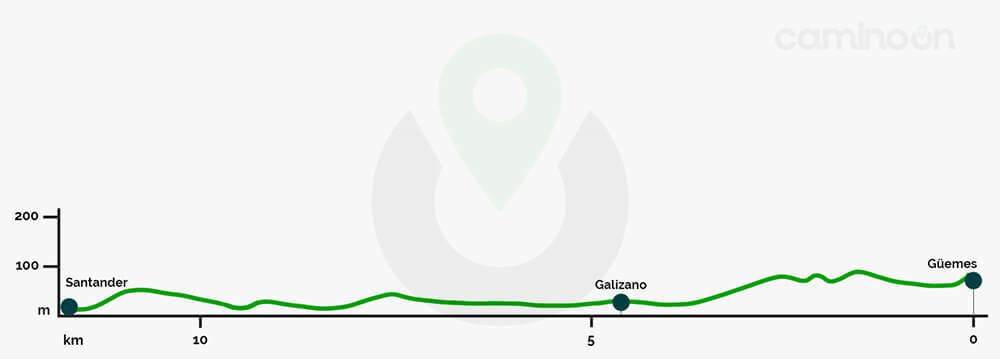 Guemes – Santander Etapa 12 del Camino del norte de Santiago
