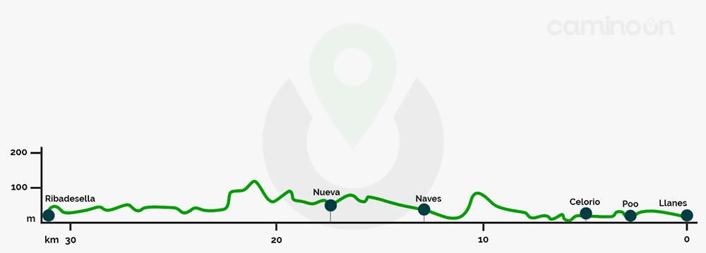 Llanes – Ribadesella Etapa 17 del Camino del norte de Santiago