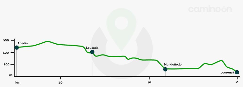 Lourenza – Abadin Etapa 28 del Camino del norte de Santiago