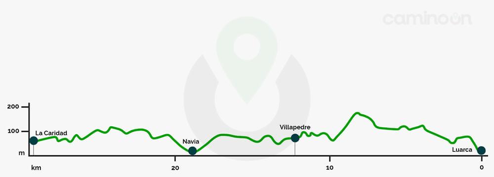Luarca – La Caridad Etapa 25 del Camino del norte de Santiago