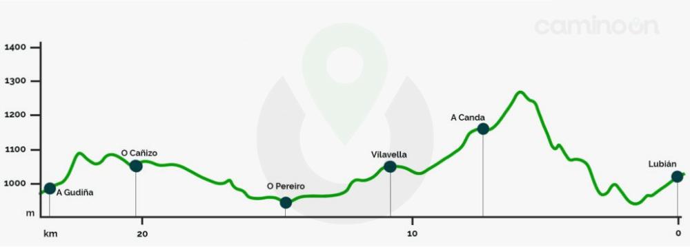Lubian – A Gudina Etapa 6 del Camino Sanabres de Santiago