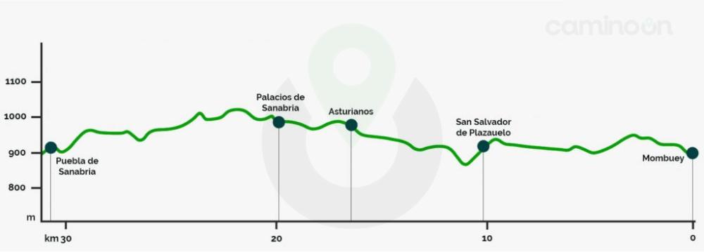 Mombuey – Puebla de Sanabria Etapa 4 del Camino Sanabres de Santiago