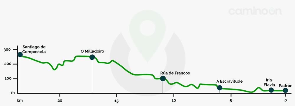 Padron – Santiago de Compostela Etapa 25 del Camino portugues de Santiago