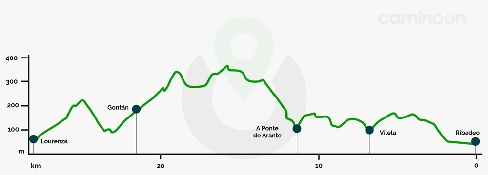Ribadeo – Lourenza Etapa 27 del Camino del norte de Santiago