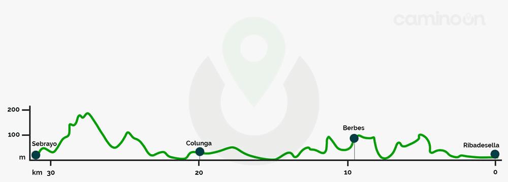 Ribadesella – Sebrayo Etapa 18 del Camino del norte de Santiago
