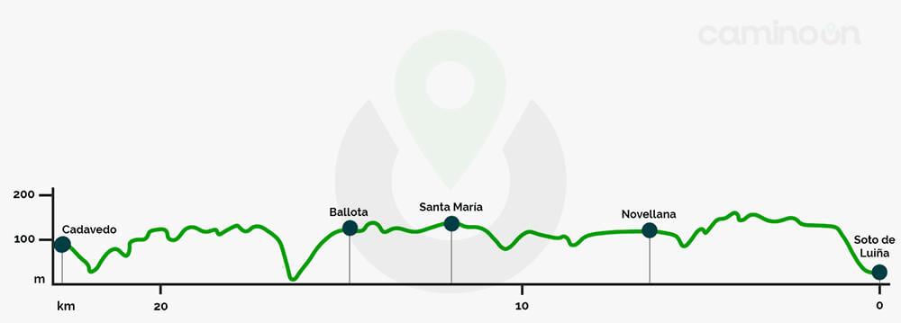 Soto de Luina – Cadavedo Etapa 23 del Camino del norte de Santiago