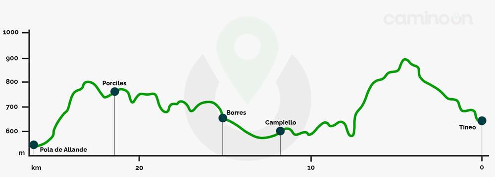 Tineo – Pola de Allande Etapa 4 del Camino Primitivo de Santiago