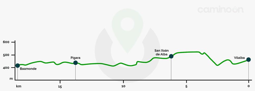 Vilalba – Baamonde Etapa 30 del Camino del norte de Santiago