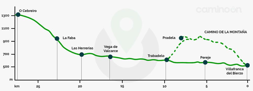 Villafranca del Bierzo – O Cebreiro Etapa 26 del Camino frances de Santiago