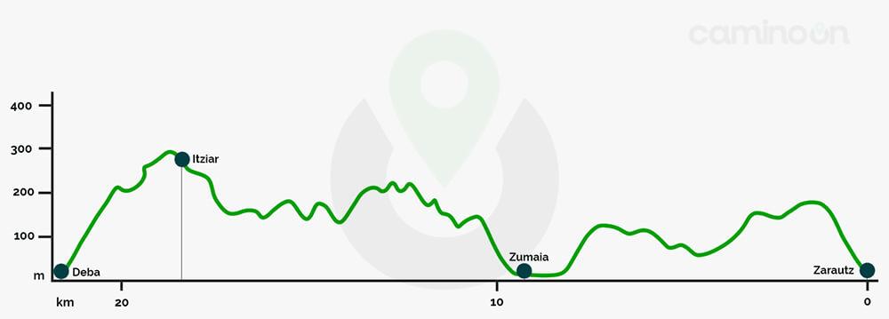 Zarautz – Deba Etapa 3 del Camino del norte de Santiago