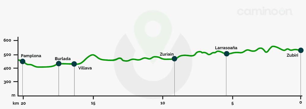 Zubiri – Pamplona Etapa 3 del Camino frances de Santiago