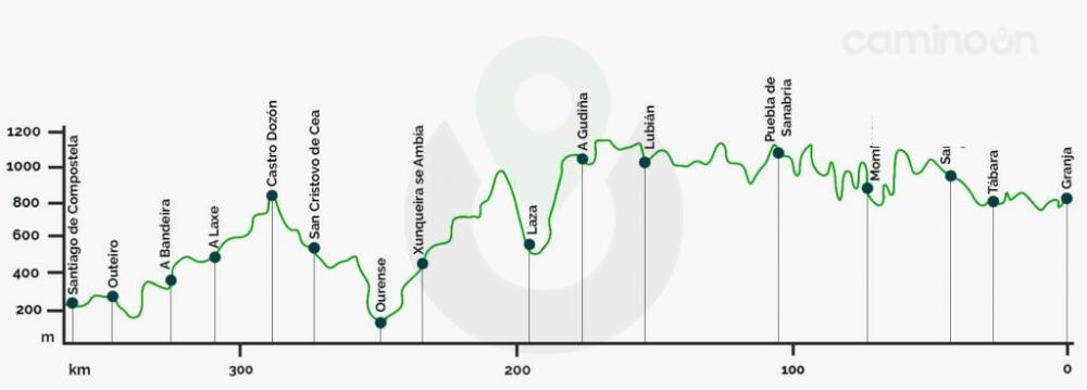 Camino Sanabres Perfil de etapas