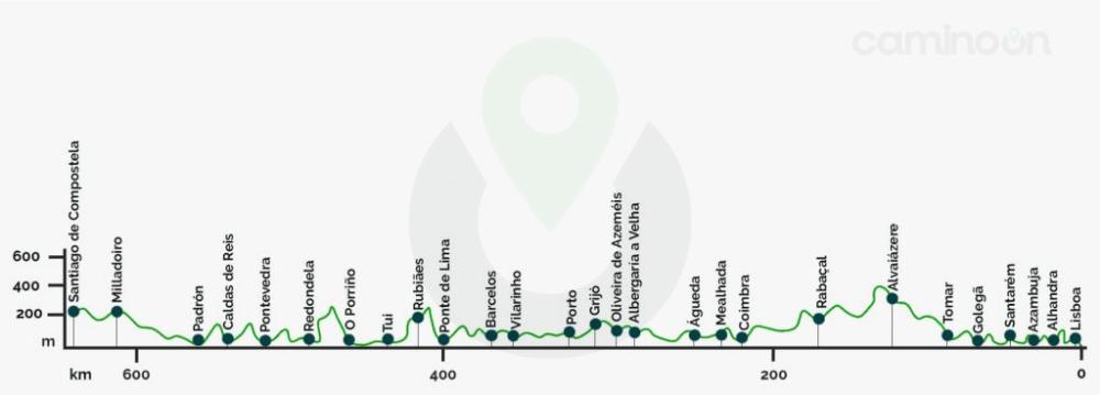 Camino portugues Perfil de etapas